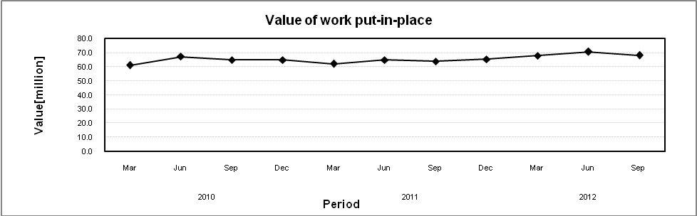 Value of work put in place