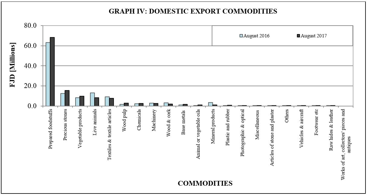 Graph IV Domestic Export commodities