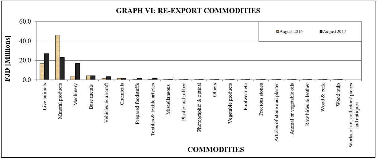 Graph VI Re export commodities