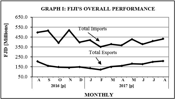 graph1 Fiji overall performance