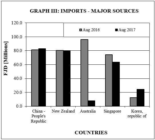 graph III imports Major sources