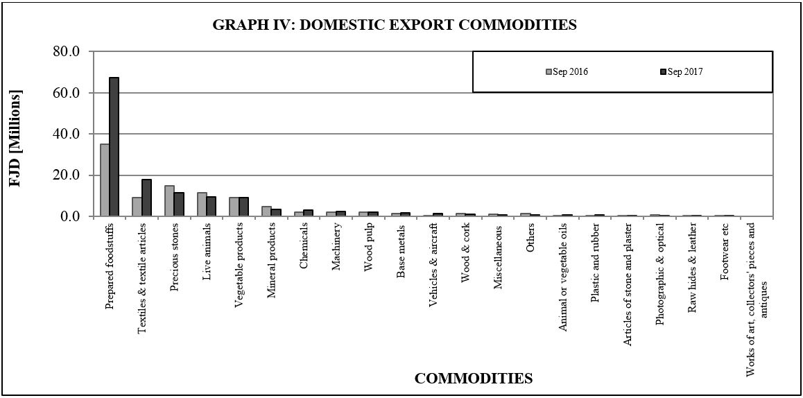 Graph IV Domestic export commodities sept17