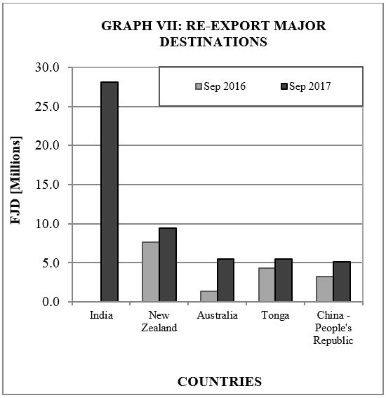 Graph VII Re Export Major Destination Sept17