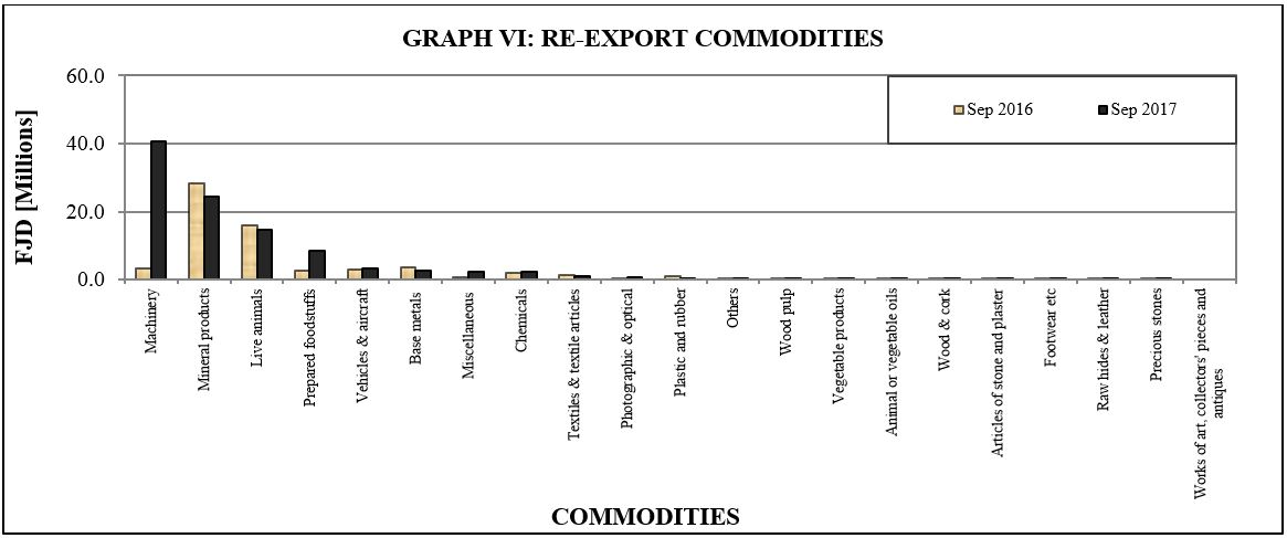 Graph VI Re export commodities sept17