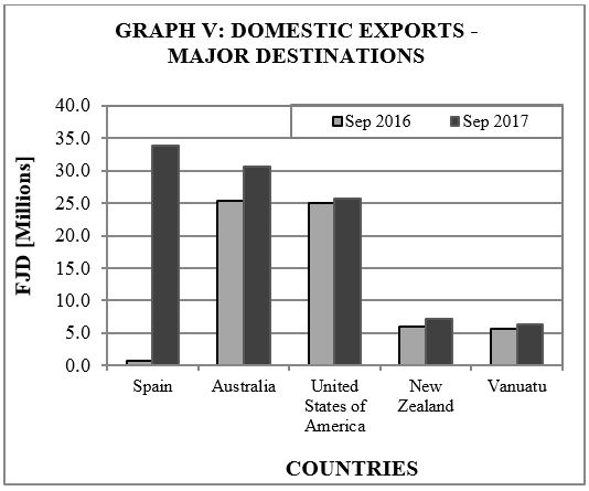 Graph V Domestic Exports Major Destinations sept17